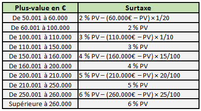 surtaxe plus-value immobilièes